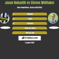 Jason Naismith vs Steven Whittaker h2h player stats