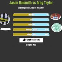 Jason Naismith vs Greg Taylor h2h player stats