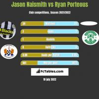 Jason Naismith vs Ryan Porteous h2h player stats