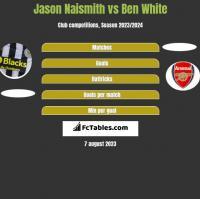 Jason Naismith vs Ben White h2h player stats