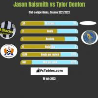 Jason Naismith vs Tylor Denton h2h player stats