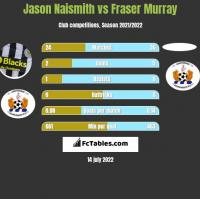 Jason Naismith vs Fraser Murray h2h player stats