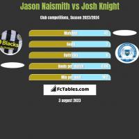Jason Naismith vs Josh Knight h2h player stats