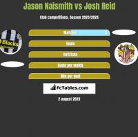Jason Naismith vs Josh Reid h2h player stats