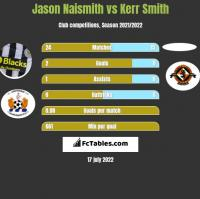 Jason Naismith vs Kerr Smith h2h player stats