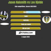Jason Naismith vs Leo Hjelde h2h player stats