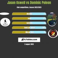 Jason Oswell vs Dominic Poleon h2h player stats