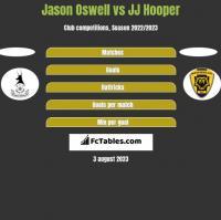 Jason Oswell vs JJ Hooper h2h player stats