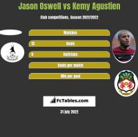Jason Oswell vs Kemy Agustien h2h player stats