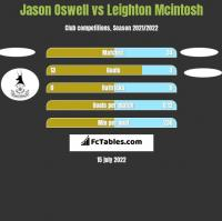 Jason Oswell vs Leighton Mcintosh h2h player stats