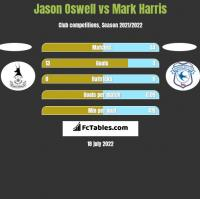 Jason Oswell vs Mark Harris h2h player stats