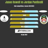 Jason Oswell vs Jordan Ponticelli h2h player stats