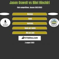 Jason Oswell vs Bilel Hinchiri h2h player stats