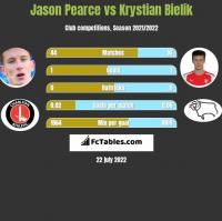 Jason Pearce vs Krystian Bielik h2h player stats