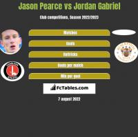 Jason Pearce vs Jordan Gabriel h2h player stats