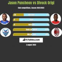 Jason Puncheon vs Divock Origi h2h player stats