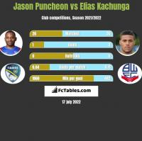 Jason Puncheon vs Elias Kachunga h2h player stats