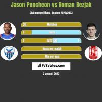 Jason Puncheon vs Roman Bezjak h2h player stats