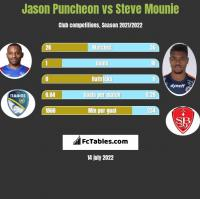 Jason Puncheon vs Steve Mounie h2h player stats