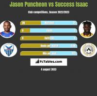 Jason Puncheon vs Success Isaac h2h player stats