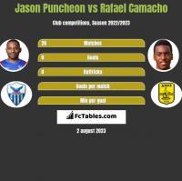 Jason Puncheon vs Rafael Camacho h2h player stats