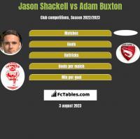 Jason Shackell vs Adam Buxton h2h player stats