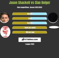 Jason Shackell vs Cian Bolger h2h player stats