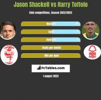Jason Shackell vs Harry Toffolo h2h player stats