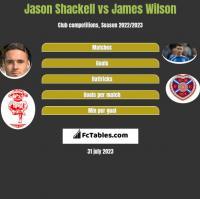 Jason Shackell vs James Wilson h2h player stats