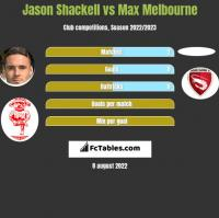 Jason Shackell vs Max Melbourne h2h player stats