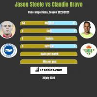 Jason Steele vs Claudio Bravo h2h player stats