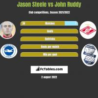 Jason Steele vs John Ruddy h2h player stats