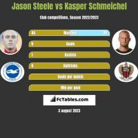 Jason Steele vs Kasper Schmeichel h2h player stats