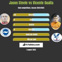 Jason Steele vs Vicente Guaita h2h player stats