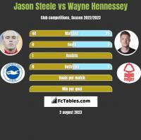 Jason Steele vs Wayne Hennessey h2h player stats