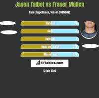 Jason Talbot vs Fraser Mullen h2h player stats