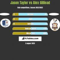 Jason Taylor vs Alex Gilliead h2h player stats