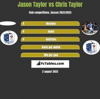 Jason Taylor vs Chris Taylor h2h player stats