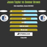 Jason Taylor vs Connor Brown h2h player stats