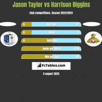 Jason Taylor vs Harrison Biggins h2h player stats
