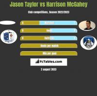 Jason Taylor vs Harrison McGahey h2h player stats