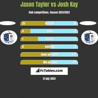 Jason Taylor vs Josh Kay h2h player stats