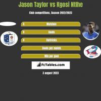 Jason Taylor vs Kgosi Ntlhe h2h player stats