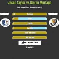 Jason Taylor vs Kieran Murtagh h2h player stats