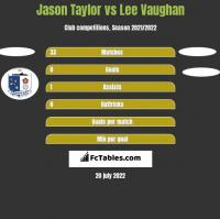 Jason Taylor vs Lee Vaughan h2h player stats