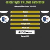 Jason Taylor vs Lewis Hardcastle h2h player stats