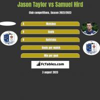 Jason Taylor vs Samuel Hird h2h player stats