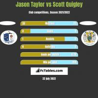 Jason Taylor vs Scott Quigley h2h player stats