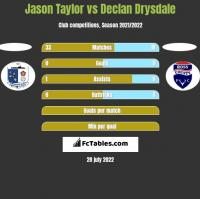 Jason Taylor vs Declan Drysdale h2h player stats