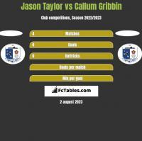 Jason Taylor vs Callum Gribbin h2h player stats